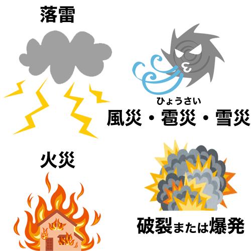 火災、落雷、爆発・破裂、風災、雹災、雪災からの被害を補償